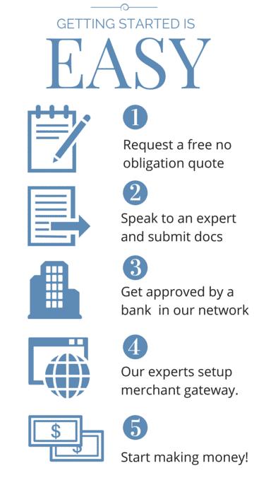 High Risk Merchant Services