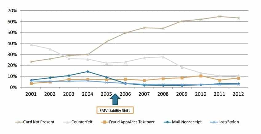 Card Fraud in the UK_2001to12