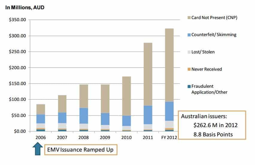 Change in fraud after emv liability shift in australia