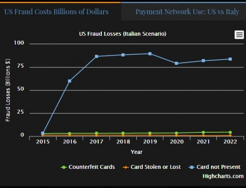 US Follows the Post EMV Fraud Path of the Italy