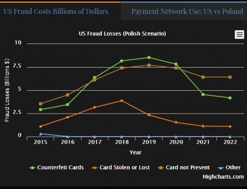 If the US Follows the Post EMV Fraud Path of Poland