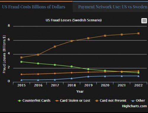 If the US Follows the Post EMV Fraud Path of Sweden